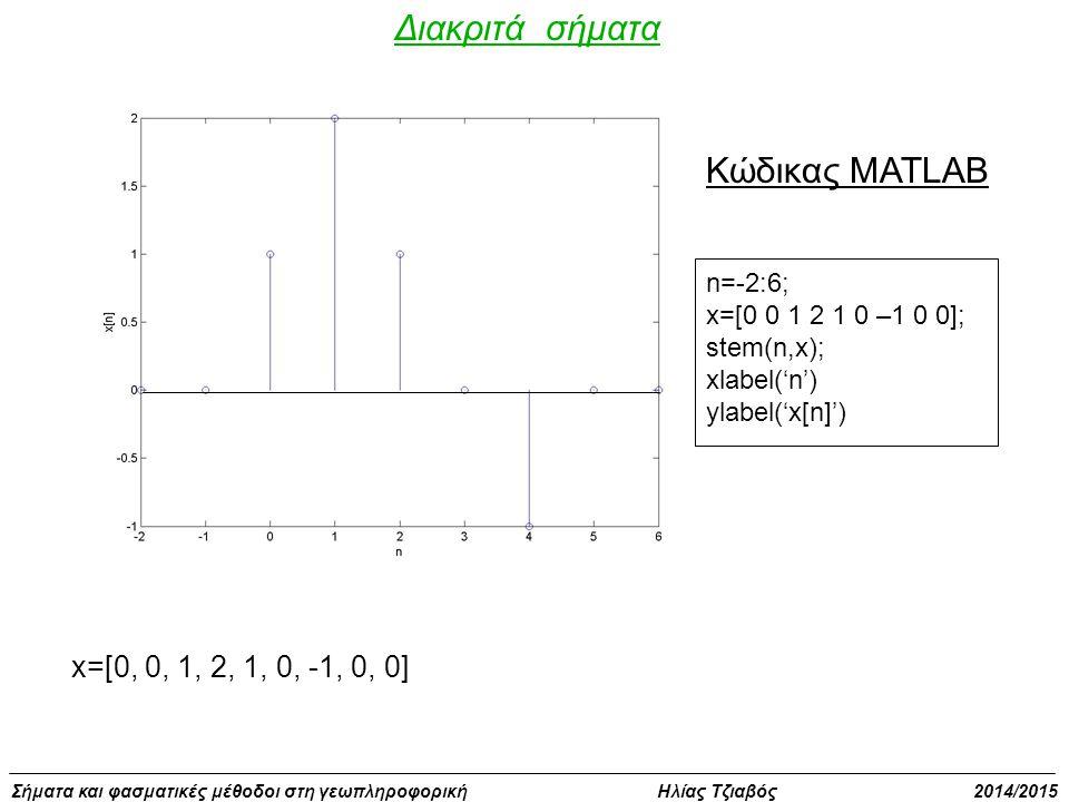 Διακριτά σήματα Κώδικας MATLAB x=[0, 0, 1, 2, 1, 0, -1, 0, 0] n=-2:6;